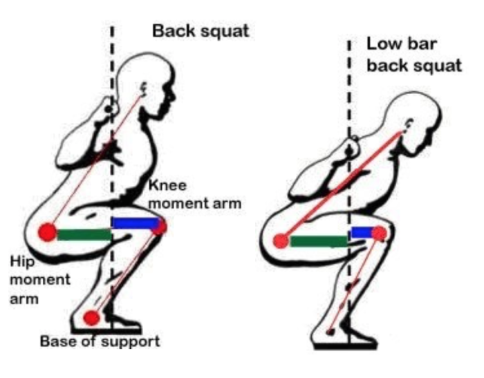 High Bar vs. Low Bar Positioning